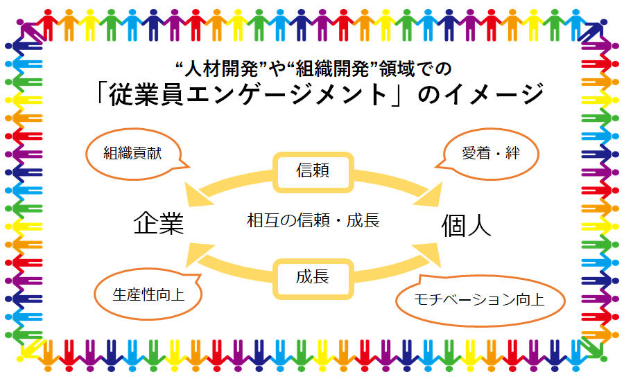 従業員エンゲージメントのイメージ。組織と個人が信頼で結ばれともに成長を遂げる。生産性向上、モチベーション向上、組織貢献などが期待される。