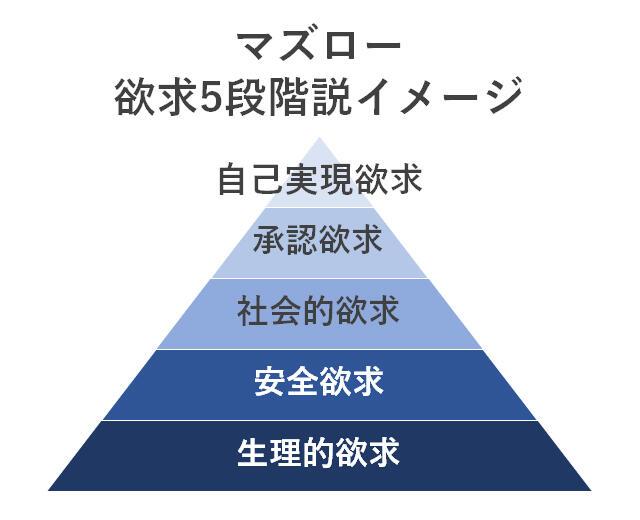 マズロー「欲求5段階説」イメージ