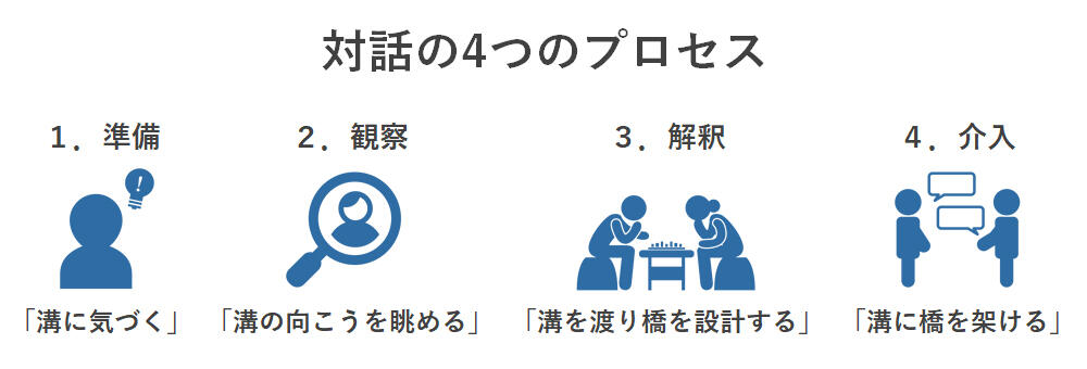 対話のアプローチの4ステップ