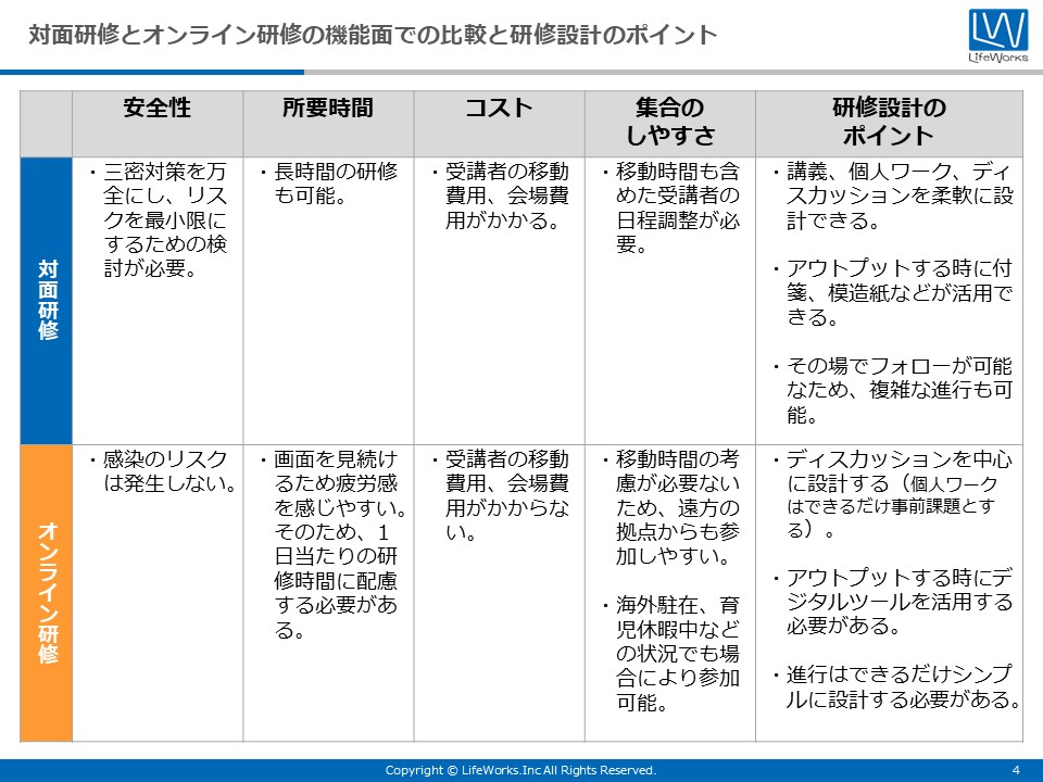 対面研修とオンライン研修の比較イメージとオンライン研修事例集_2